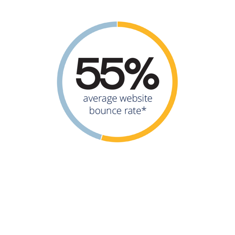 55% average website bounce rate