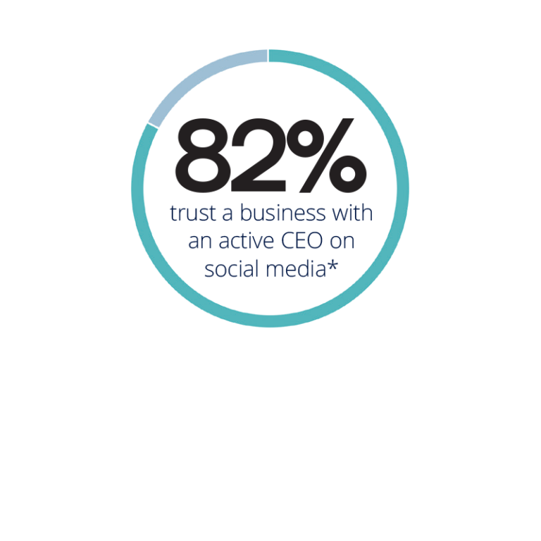 92% trust a business with an active CEO on social media
