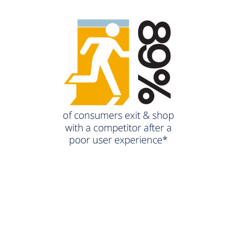 89% of consumers exit and shop elsewhere