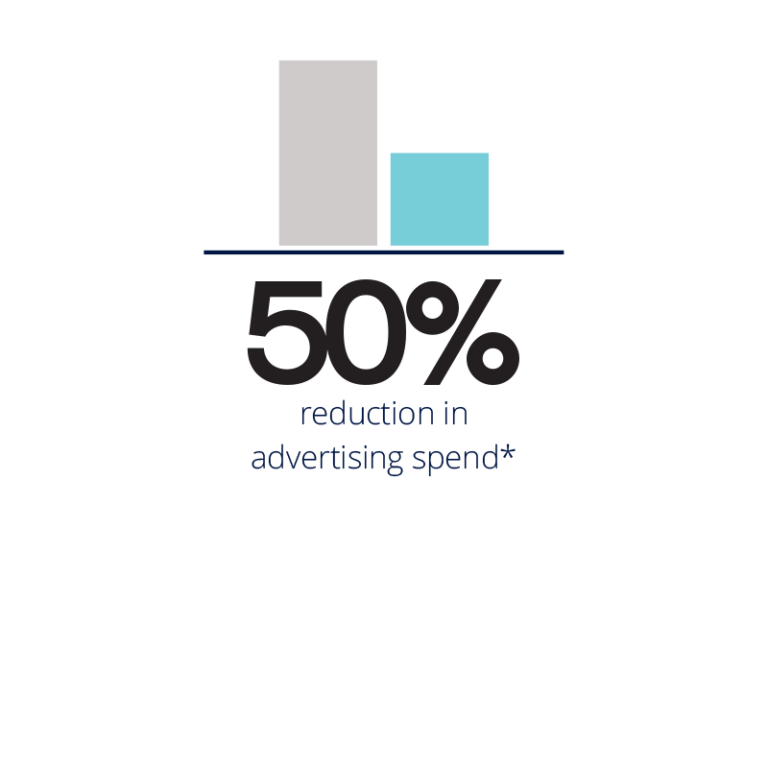 50% reduction in ad spend