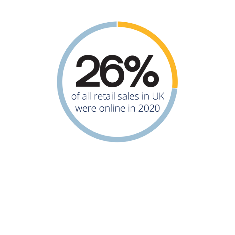 26% of all retail sales in UK were online in 2020