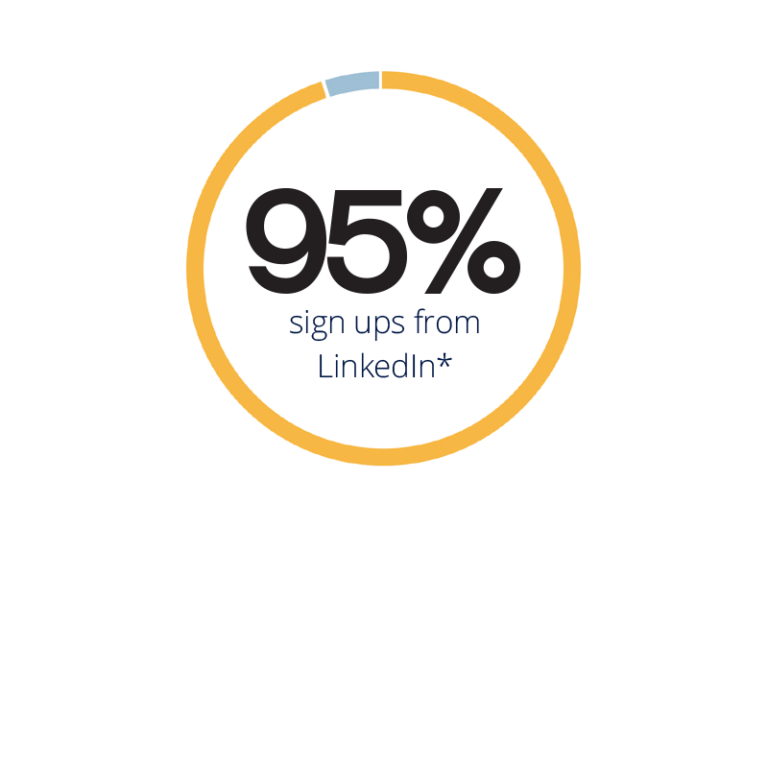 95% sign ups from LinkedIn