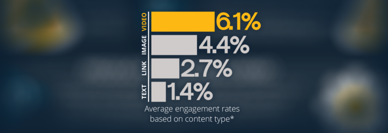6.1% avg engagement rates for video