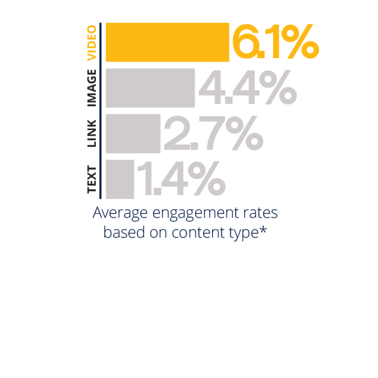 6.1% engagement with video