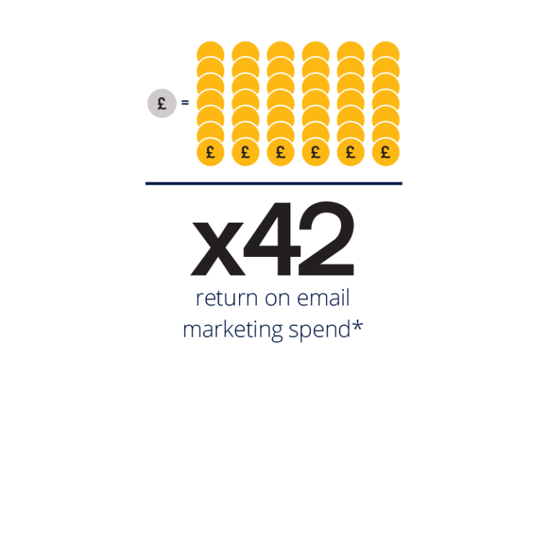 x42 return on marketing spend for emails