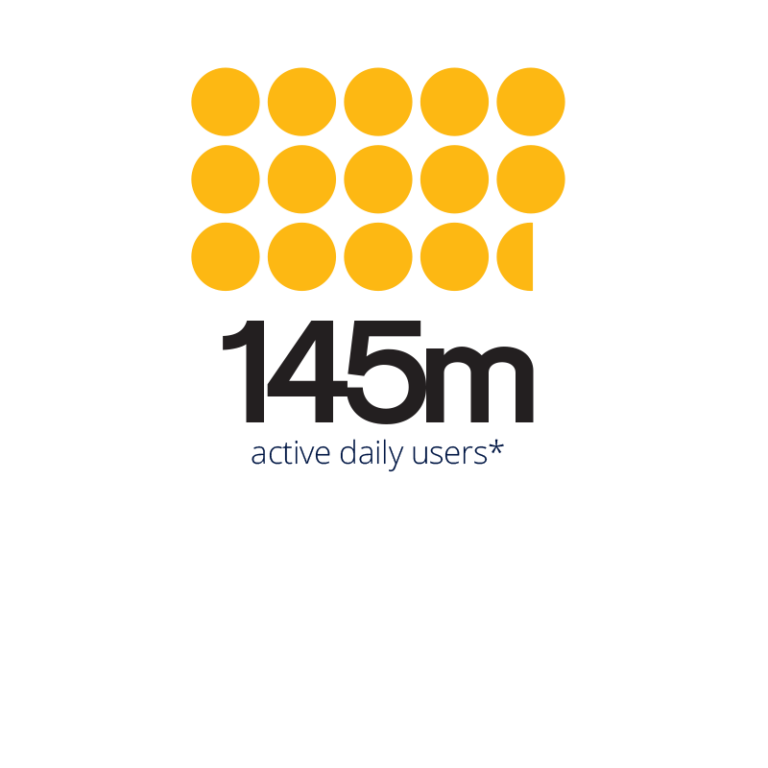145m active daily users on Twitter
