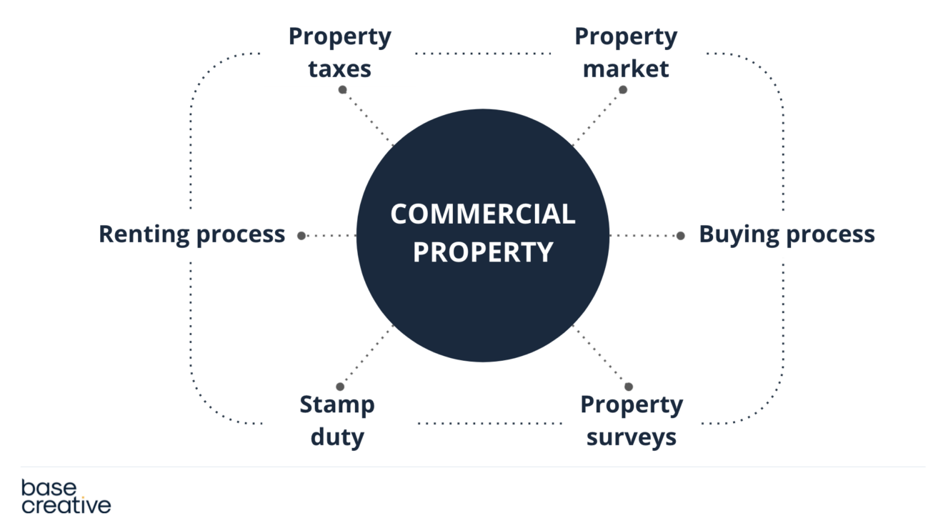 Topic cluster diagram for commercial property